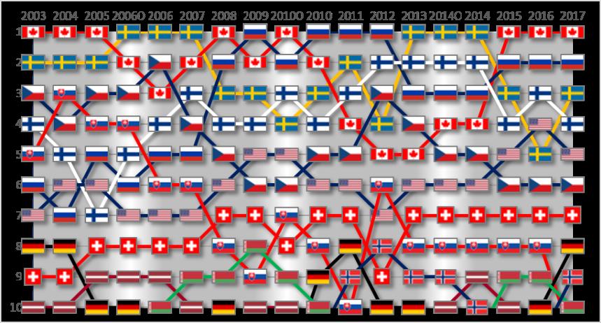 IIHF Ranking 2003-2017