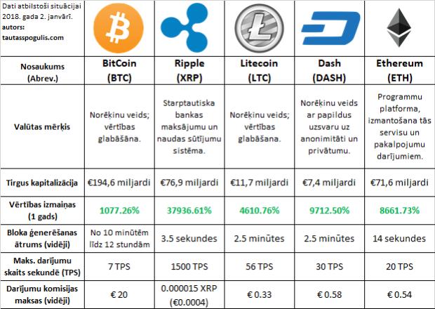 Sešu kriptovalūtu salīdzinājums